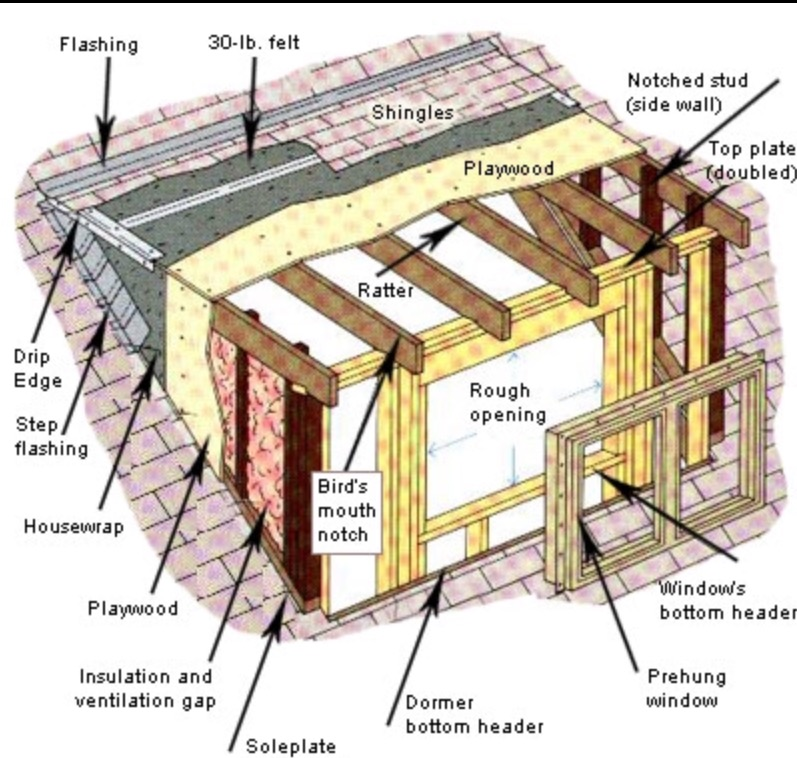 Unsung hero the humble shed dormer capedesignbuild for Dormer window construction drawings